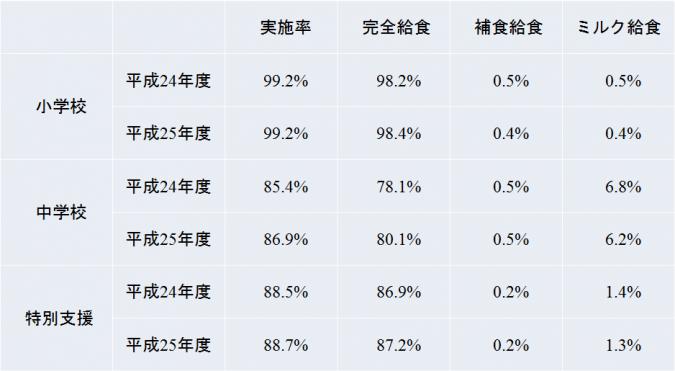 給食の実施率(平成25年文部科学省による調査結果)