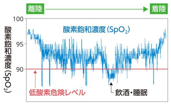 フライト中の酸素飽和度グラフ