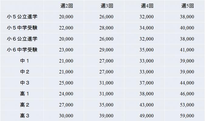 某個別指導塾の月謝(通常授業:1コマ90分、単位:円)