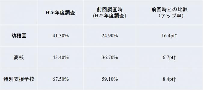 空調設備の設置率