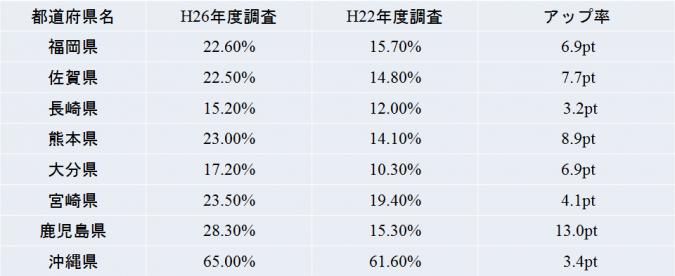 九州・沖縄地方-空調設備の設置率