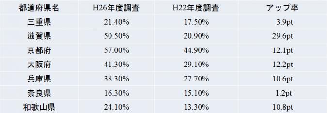 関西地方-空調設備の設置率
