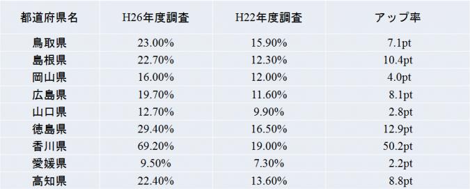 中国・四国地方-空調設備の設置率