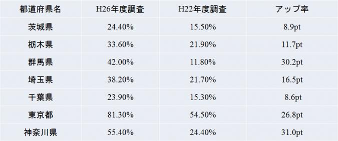 関東地方-空調設備の設置率