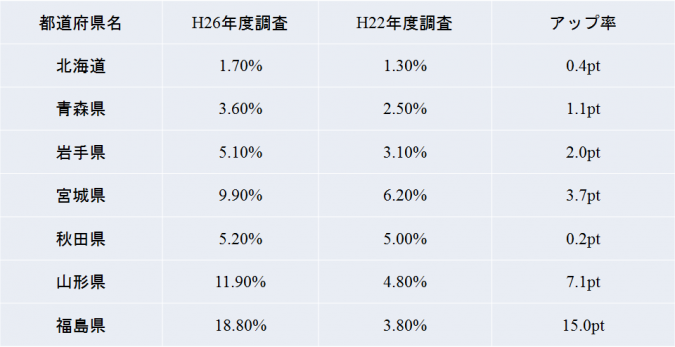 北海道・東北地方-空調設備の設置率