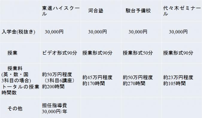 4大予備校の比較2013