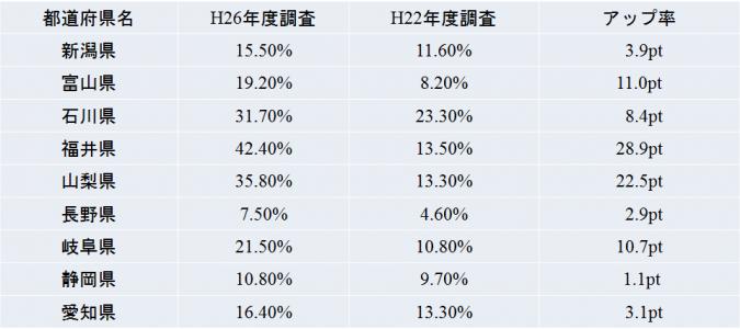 中部地方-空調設備の設置率