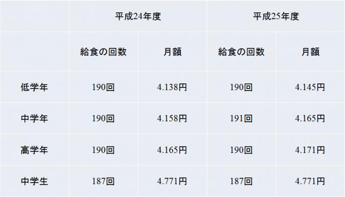 給食費(平成25年文部科学省による調査結果)