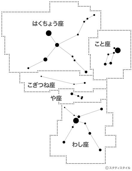 星座の領域